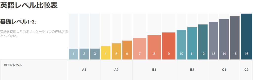英語レベル比較表